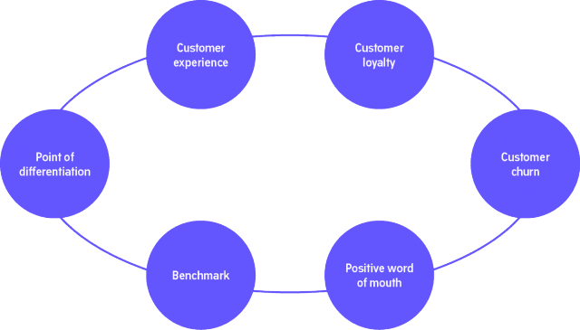 customer satisfaction is the essence of marketing